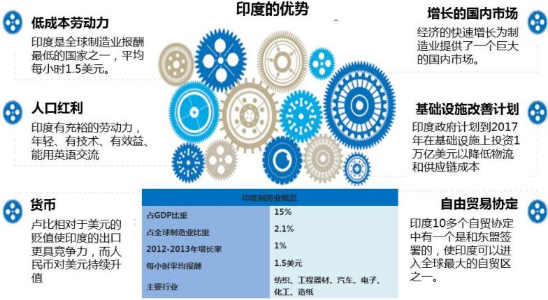 从2006年到2011年,印度制造业保持着17.