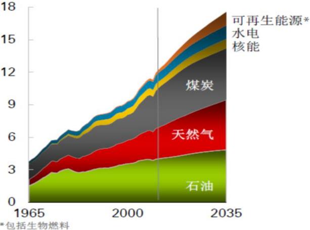 各类能源消费量(单位:10 亿吨油当量)